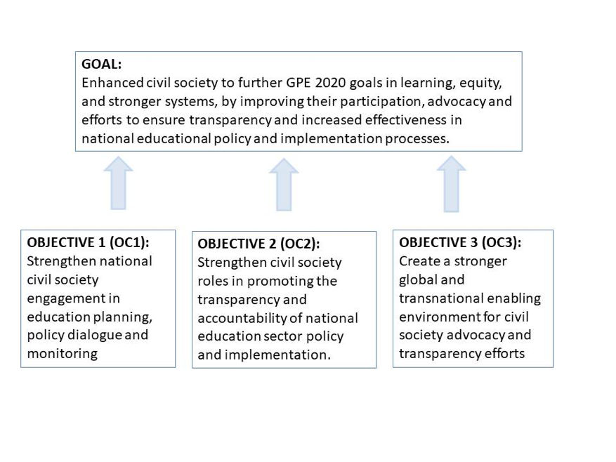 Illustration of Education Out Loud's overall goal and three objectives